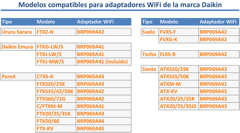 Tabla de modelos compatible WiFi Daikin